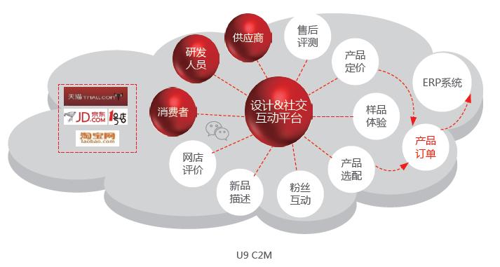 用友U9 C2M个性化定制